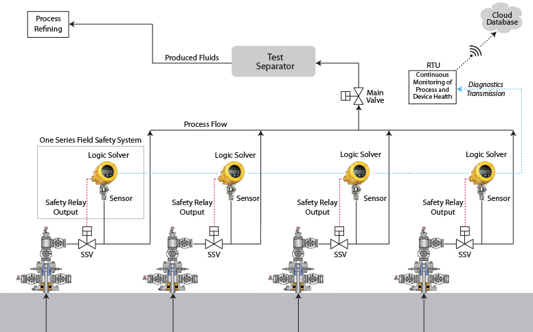 One Series Field Safety System installation example
